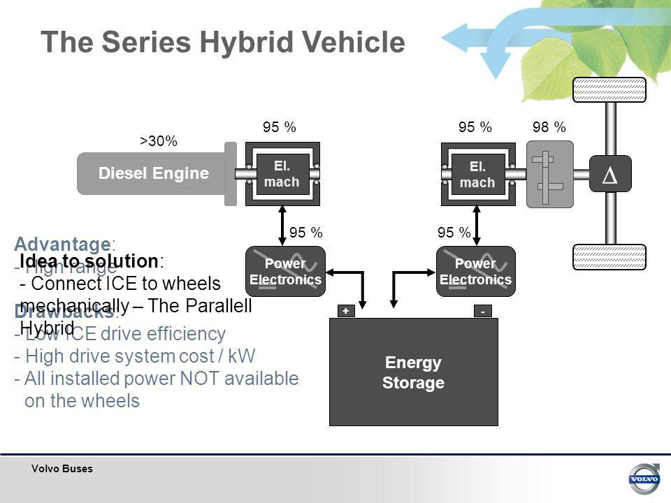 The Series Hybrid Vehicle