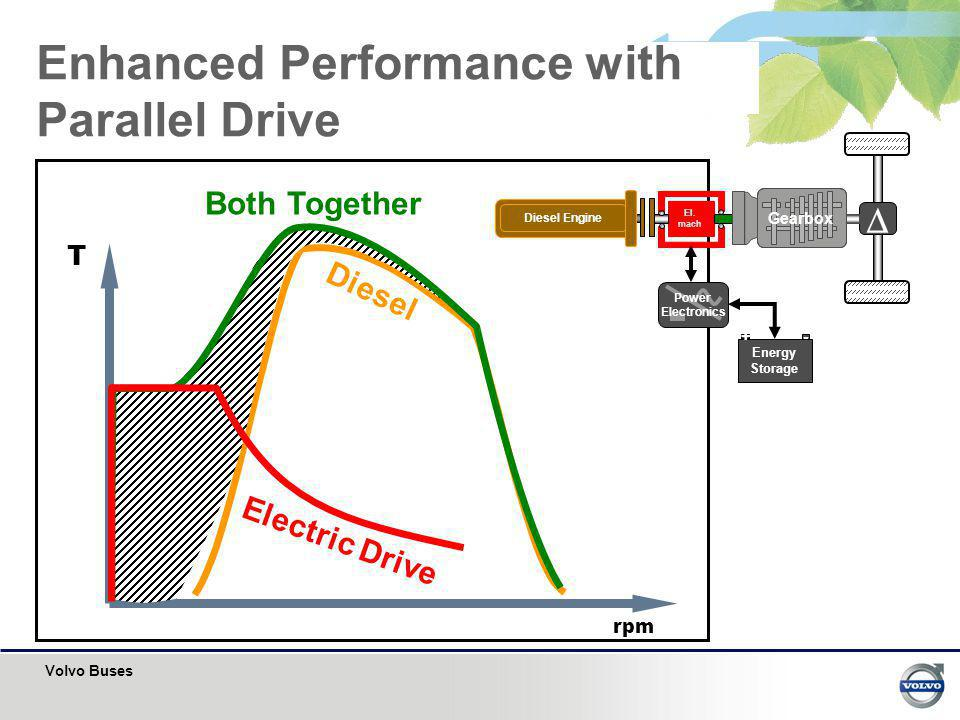 Enhanced Performance with Parallel Drive