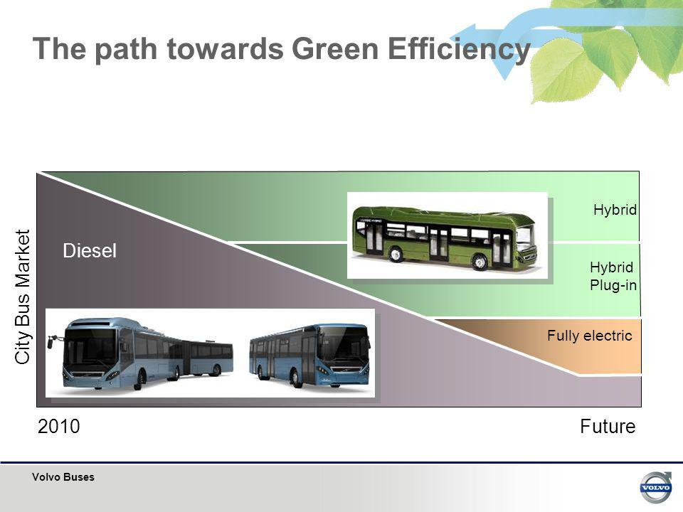 The path towards Green Efficiency