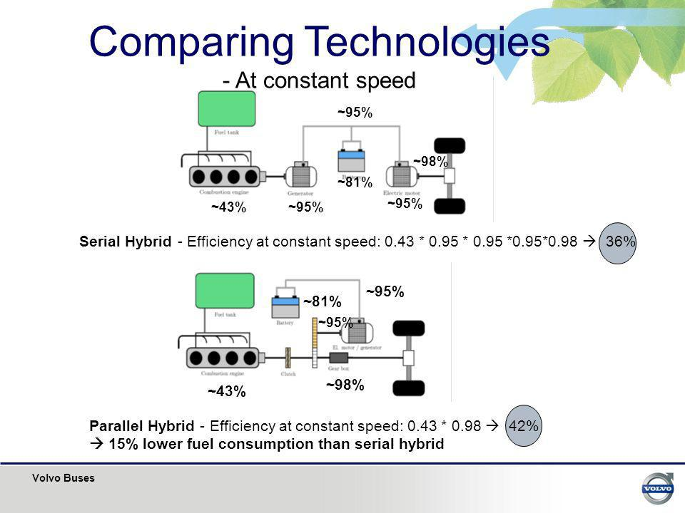 Comparing Technologies - At constant speed