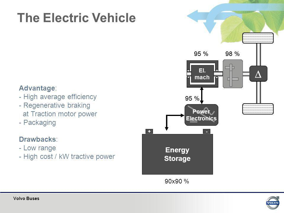 The Electric Vehicle D D Advantage: High average efficiency