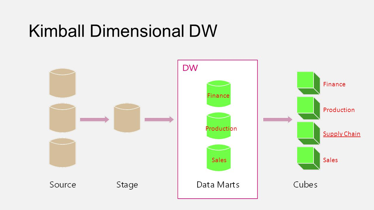 Bus Matrix The Foundation Of Your Data Warehouse Ppt Video Online. 10 Kimball Dimensional Dw Sales Production Finance Supply Chain Bus Itecture. Wiring. Data Warehouse Bus Architecture Diagram At Scoala.co