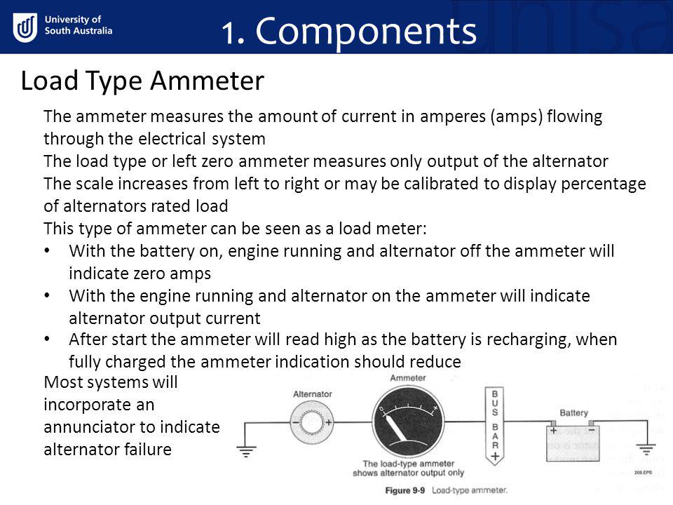 1. Components Load Type Ammeter