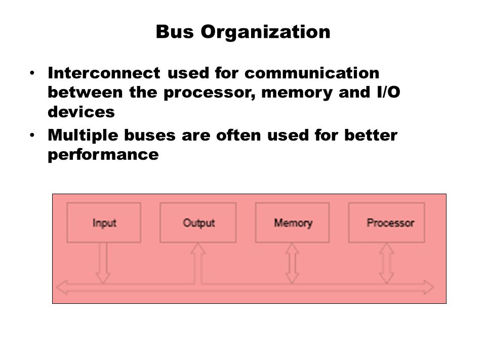 Bus Organization Interconnect used for communication between the processor, memory and I/O devices.