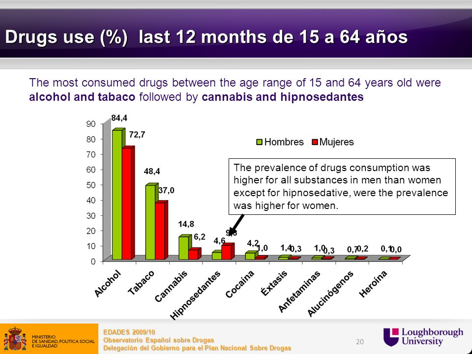 Drugs use (%) last 12 months de 15 a 64 años