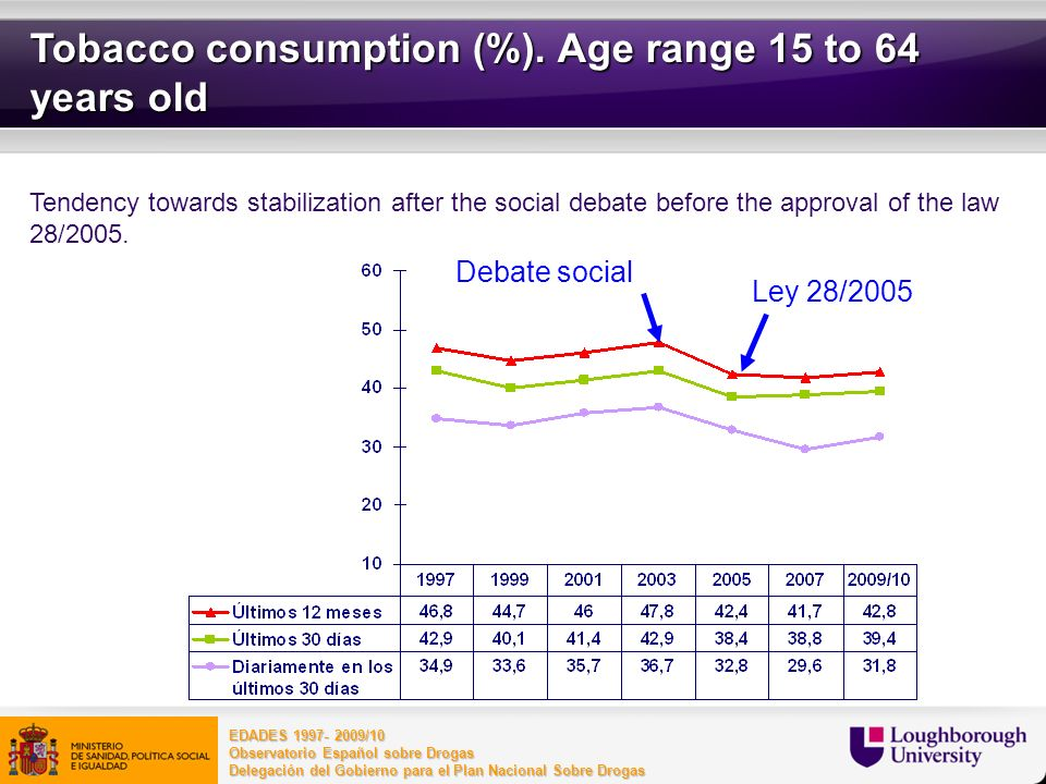 Tobacco consumption (%). Age range 15 to 64 years old