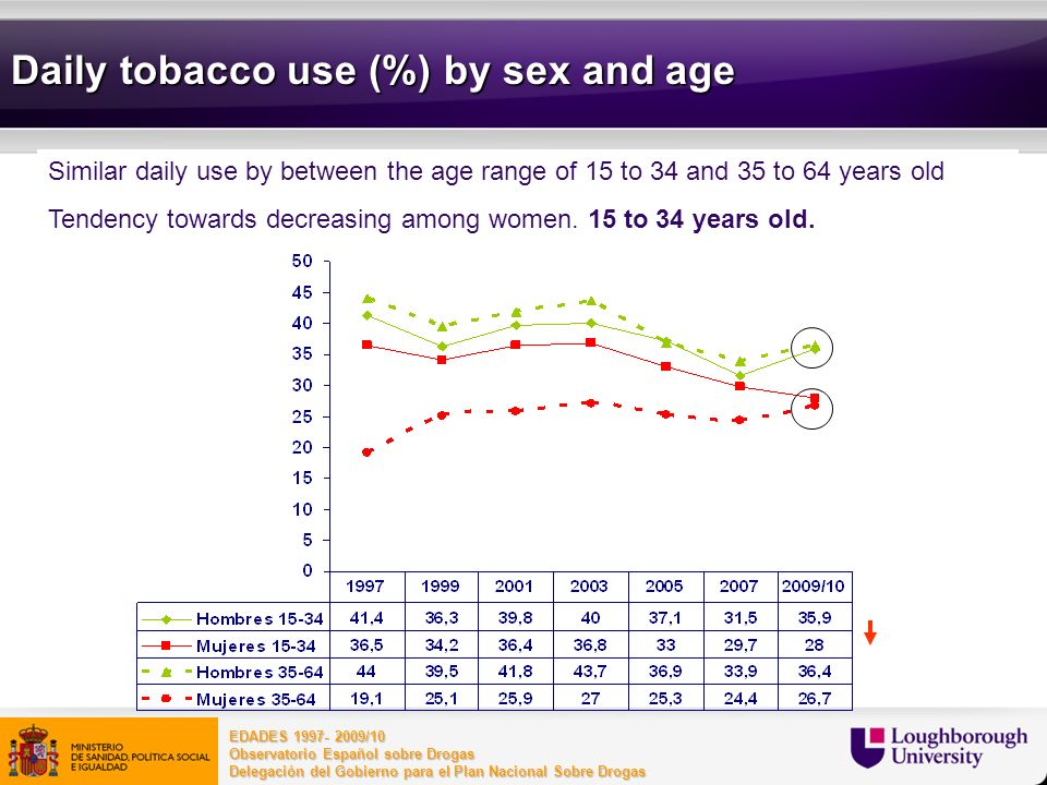 Daily tobacco use (%) by sex and age