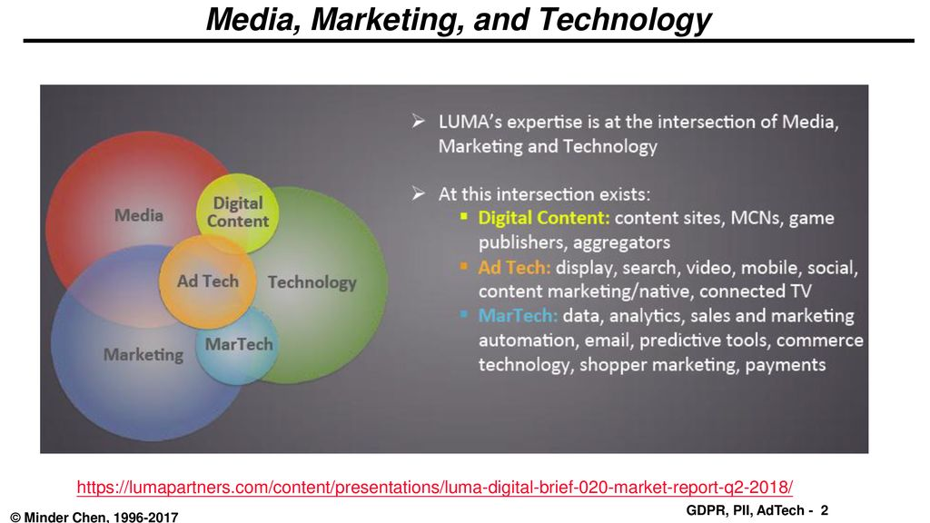 Ad Tech - ppt download