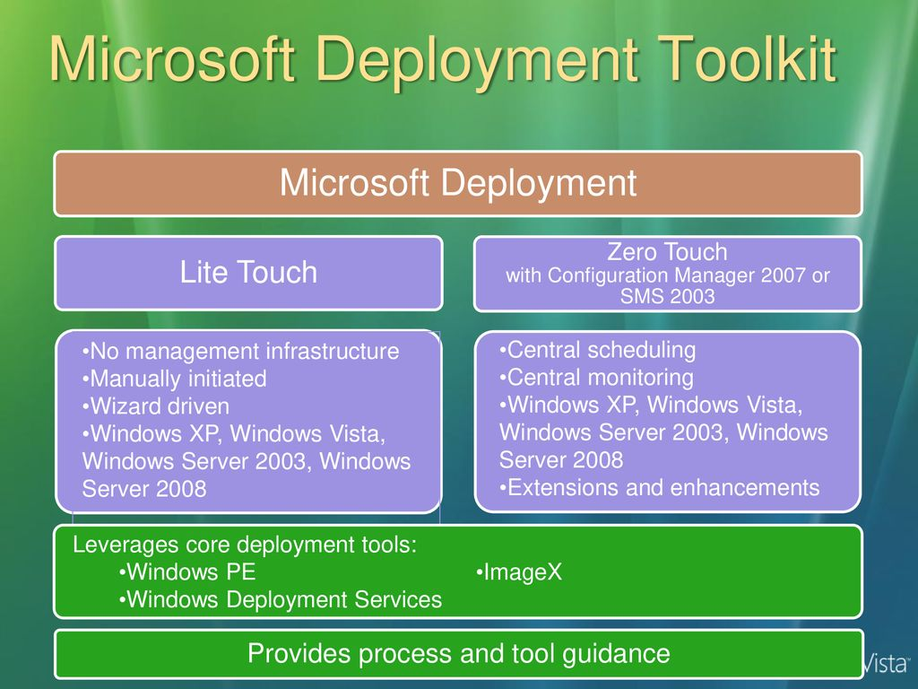 Microsoft Deployment Toolkit Manual