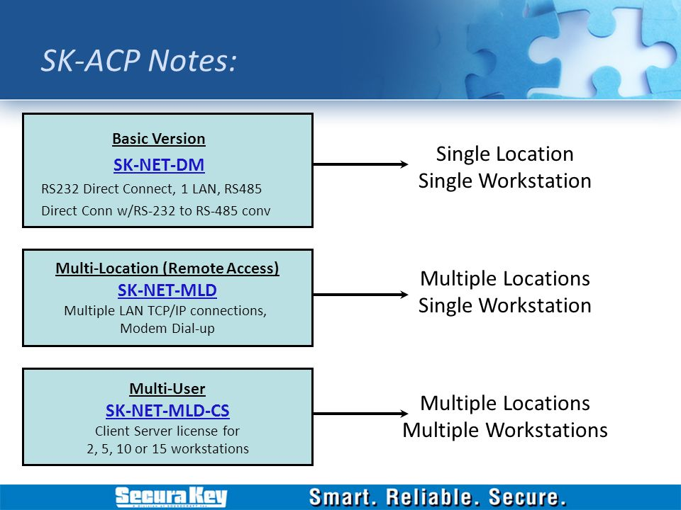 SK-ACP Installation Overview - ppt video online download