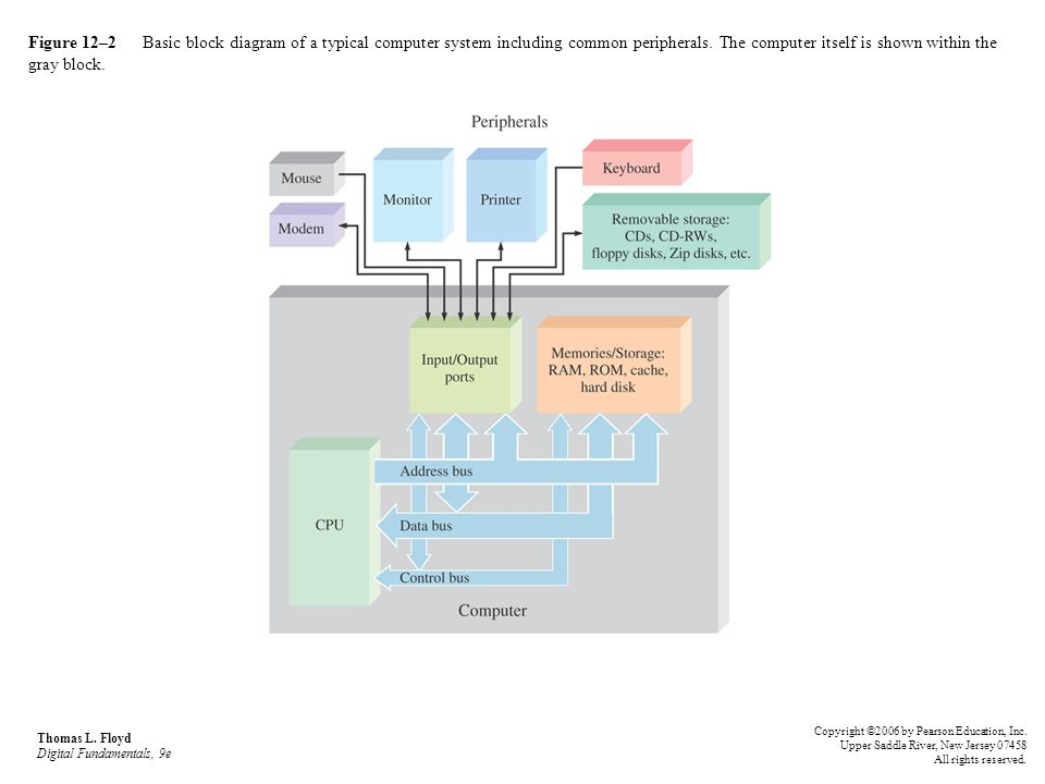 Figure 121 Basic Computer Block Diagram Ppt Video Online Download