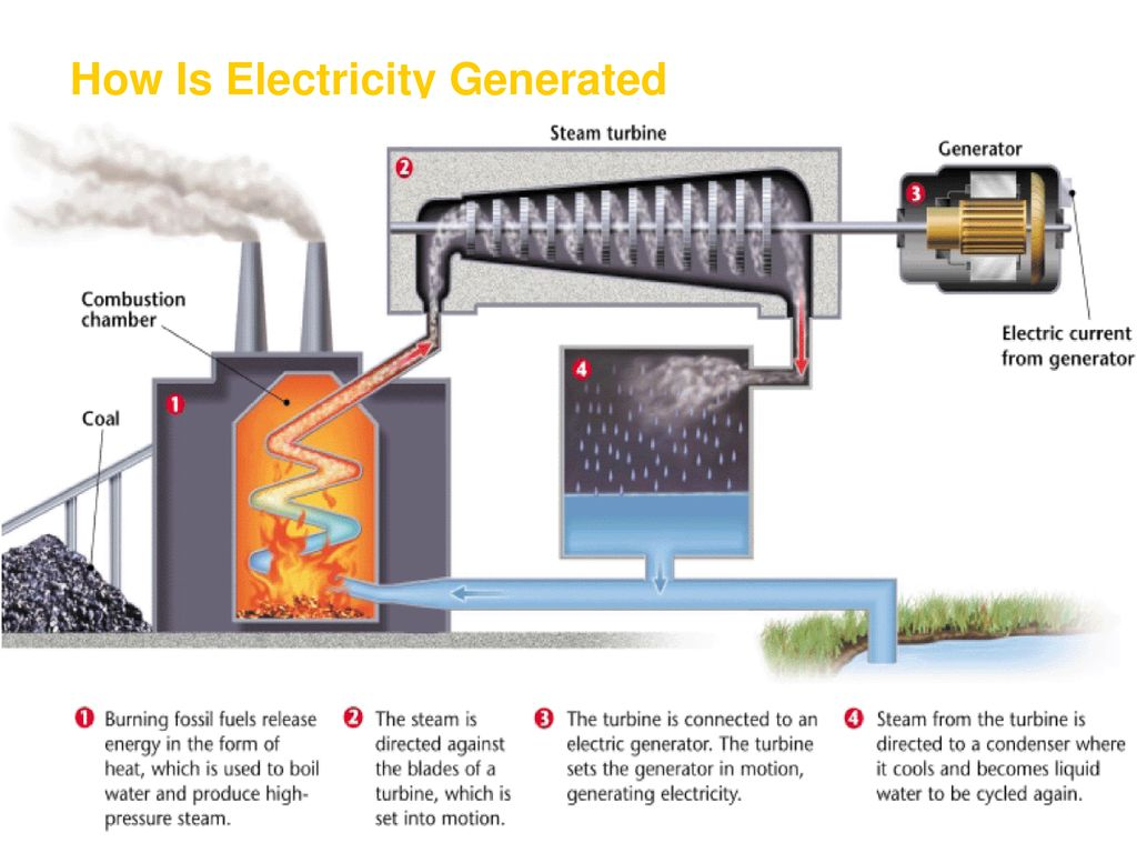 Energy Resources And Fossil Fuels Ppt Download Diagram For The Generation Of Electricity From A Fuel Such As 6 How Is Generated