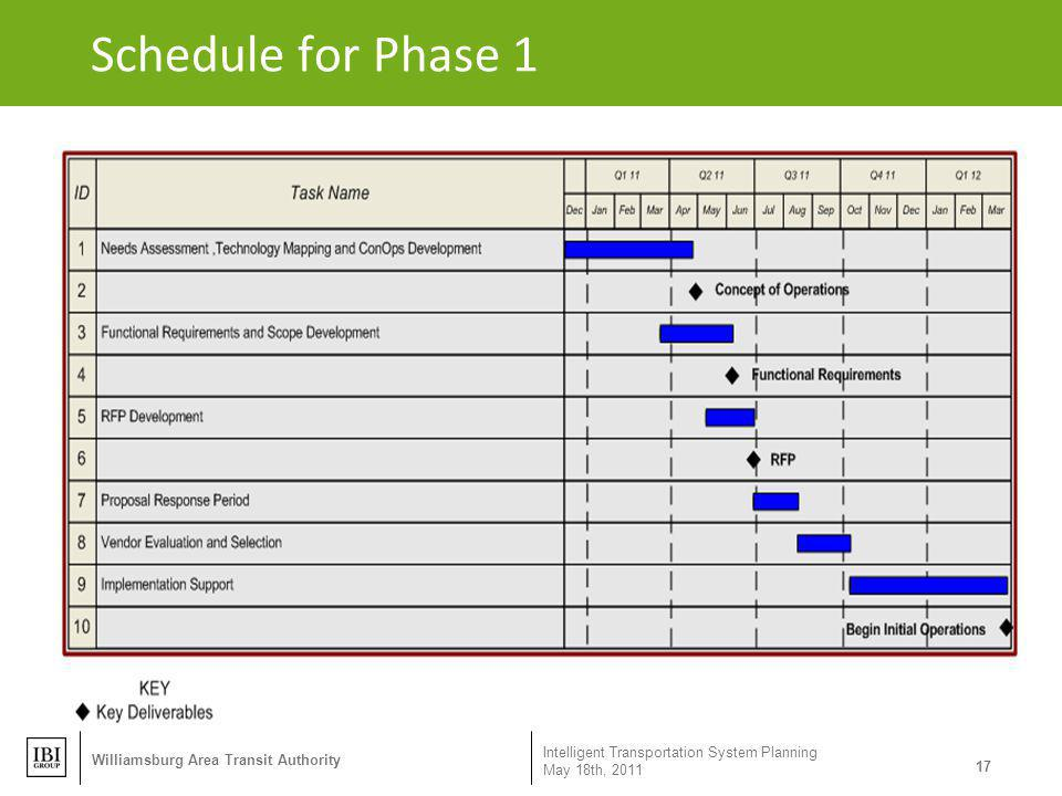 Schedule for Phase 1 Williamsburg Area Transit Authority