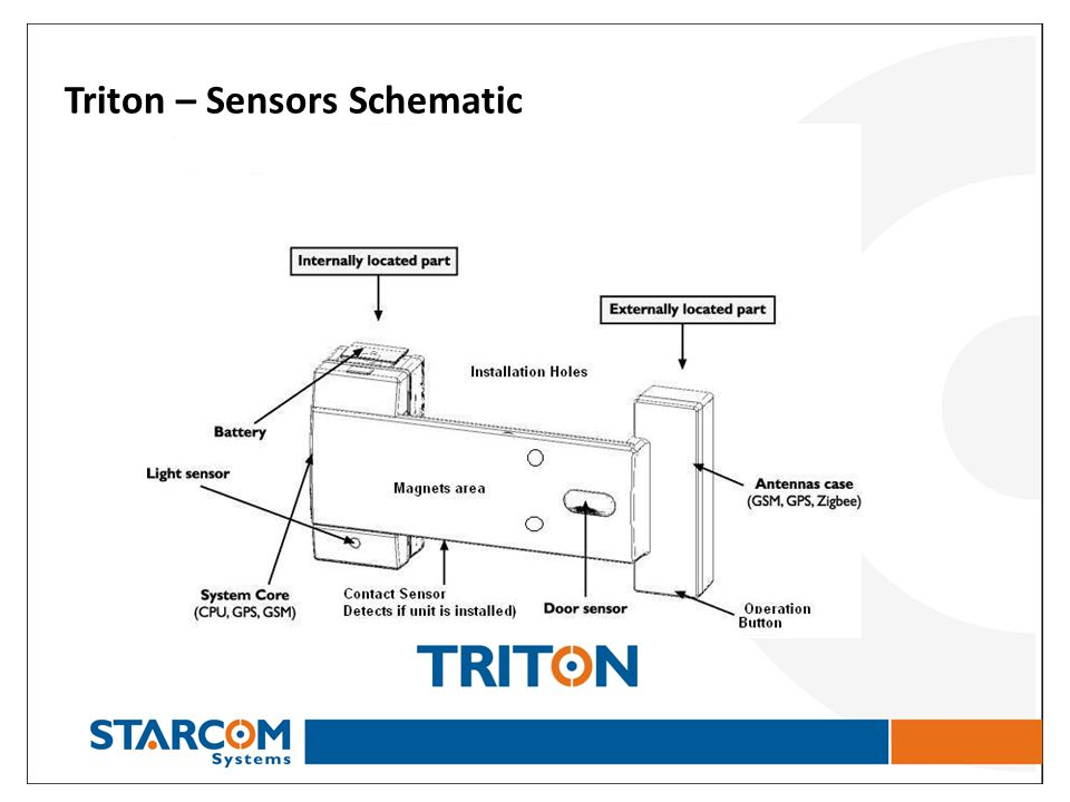 WELCOME TO Starcom Systems ppt video online download on