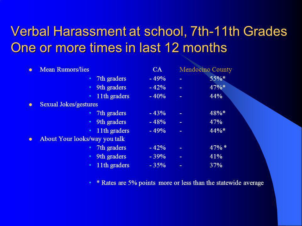 Verbal Harassment at school, 7th-11th Grades One or more times in last 12 months