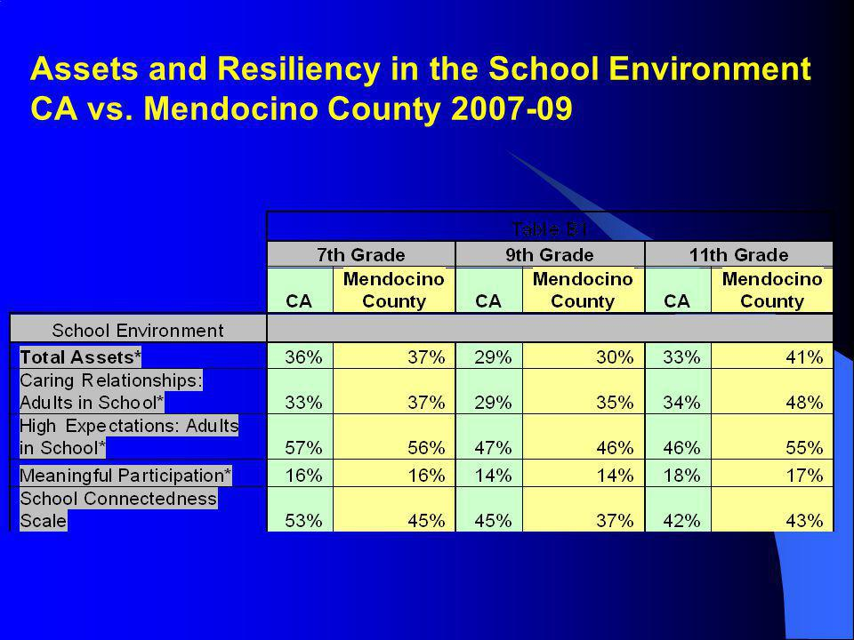 Assets and Resiliency in the School Environment CA vs