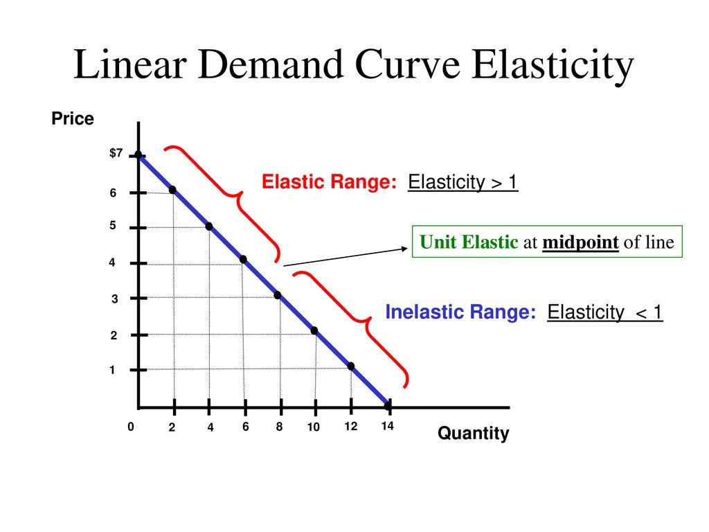 Elasticity Total Revenue Ppt Download