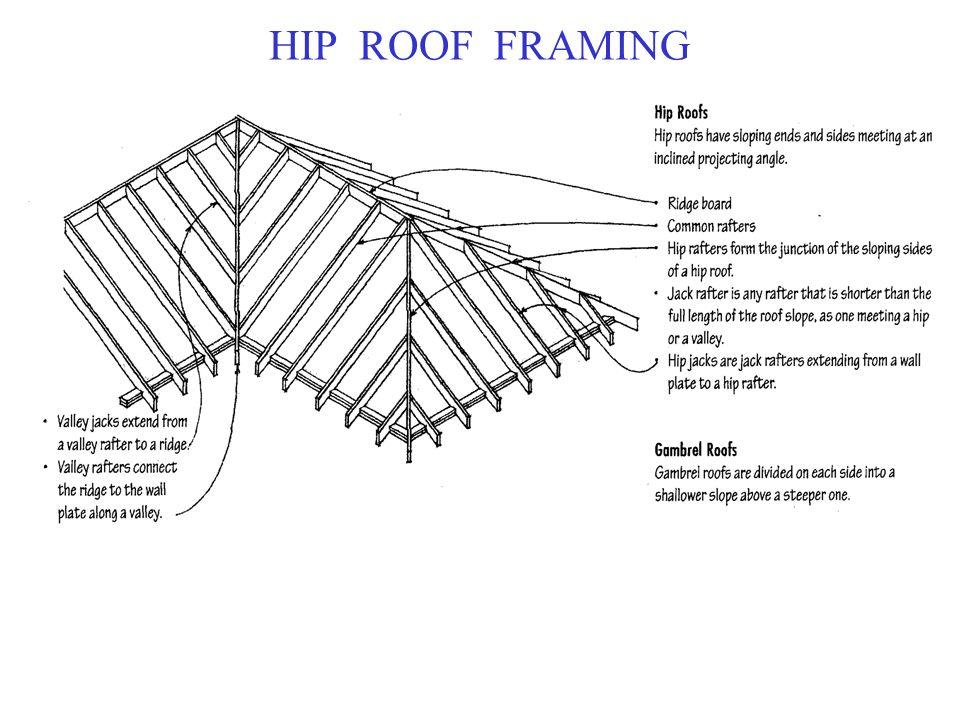 16 hip roof framing - Roof Slope