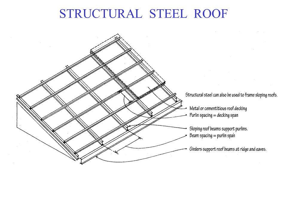 Roof Slopes Ppt Video Online Download