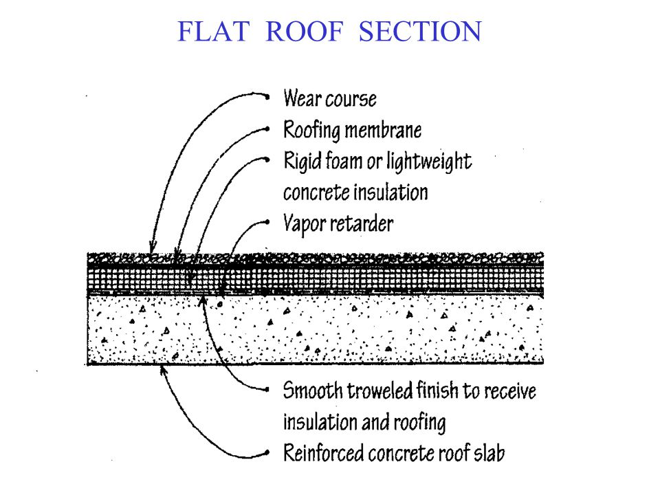 Roof Slopes Ppt Video Online Download