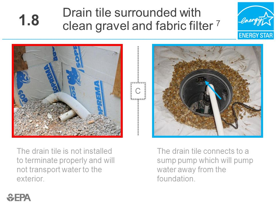 1.8 Drain tile surrounded with clean gravel and fabric filter 7 C