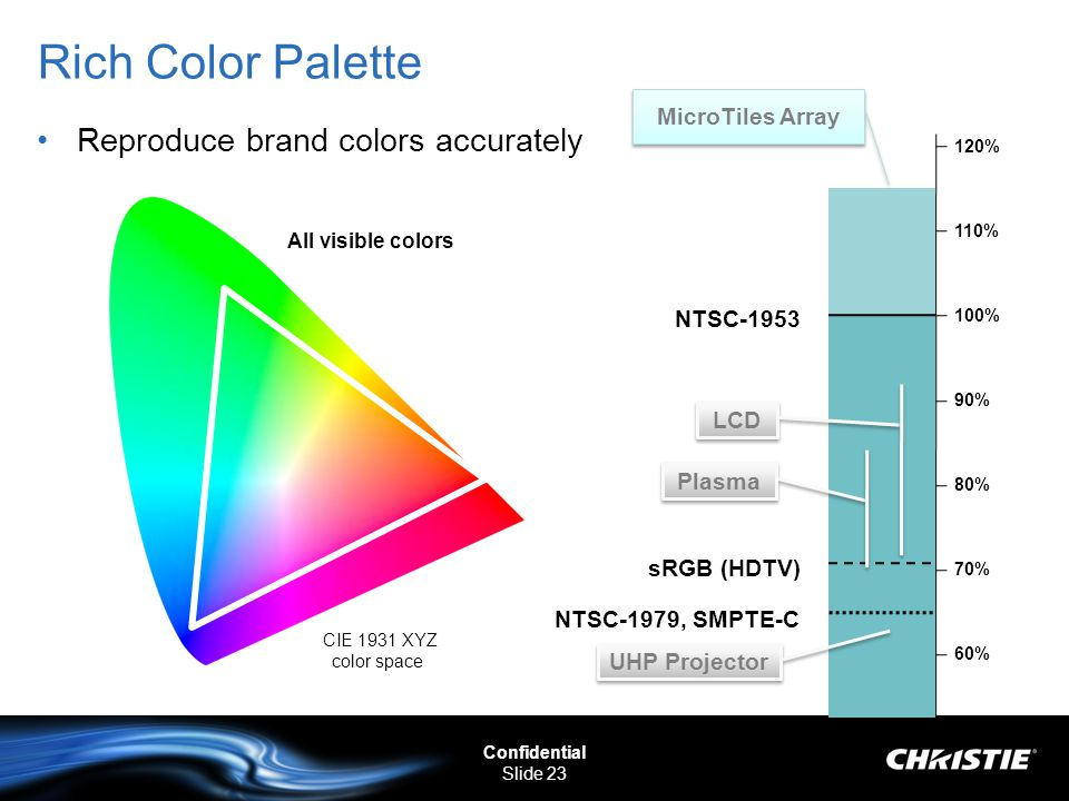 Rich Color Palette Reproduce brand colors accurately MicroTiles Array