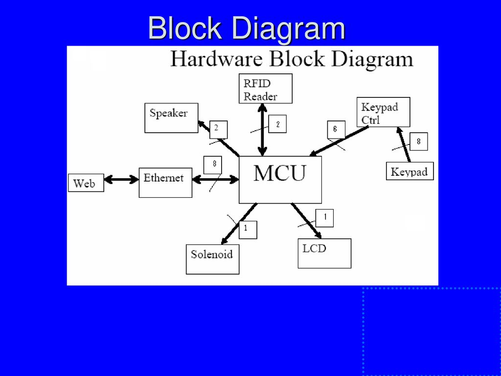 Ece 477 Final Presentation Group 3 Fall Ppt Download Rf Id Full Duplex Tag Block Diagram 4