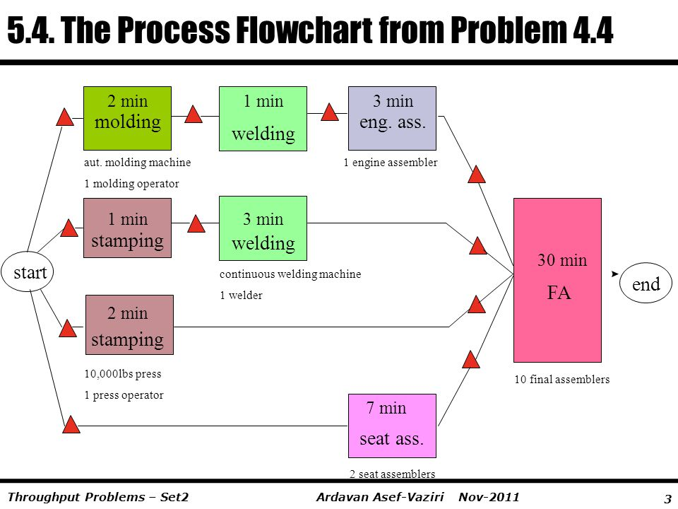 5.4. The Process Flowchart from Problem 4.4