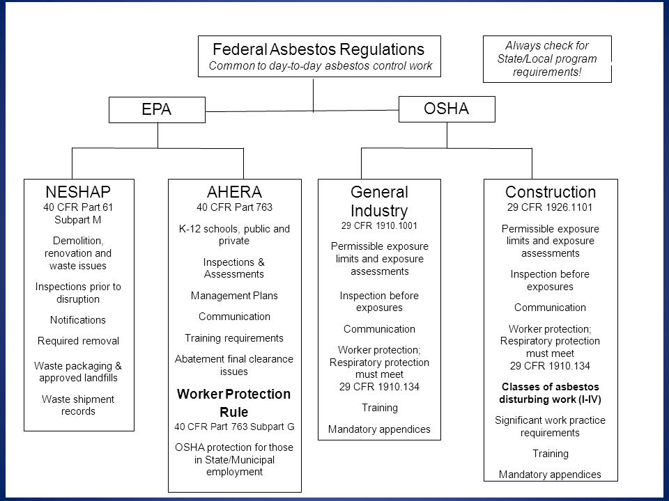 Worker Protection Rule Classes of asbestos disturbing work (I-IV)
