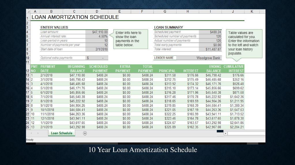 Student Loan Budgeting Ppt Download