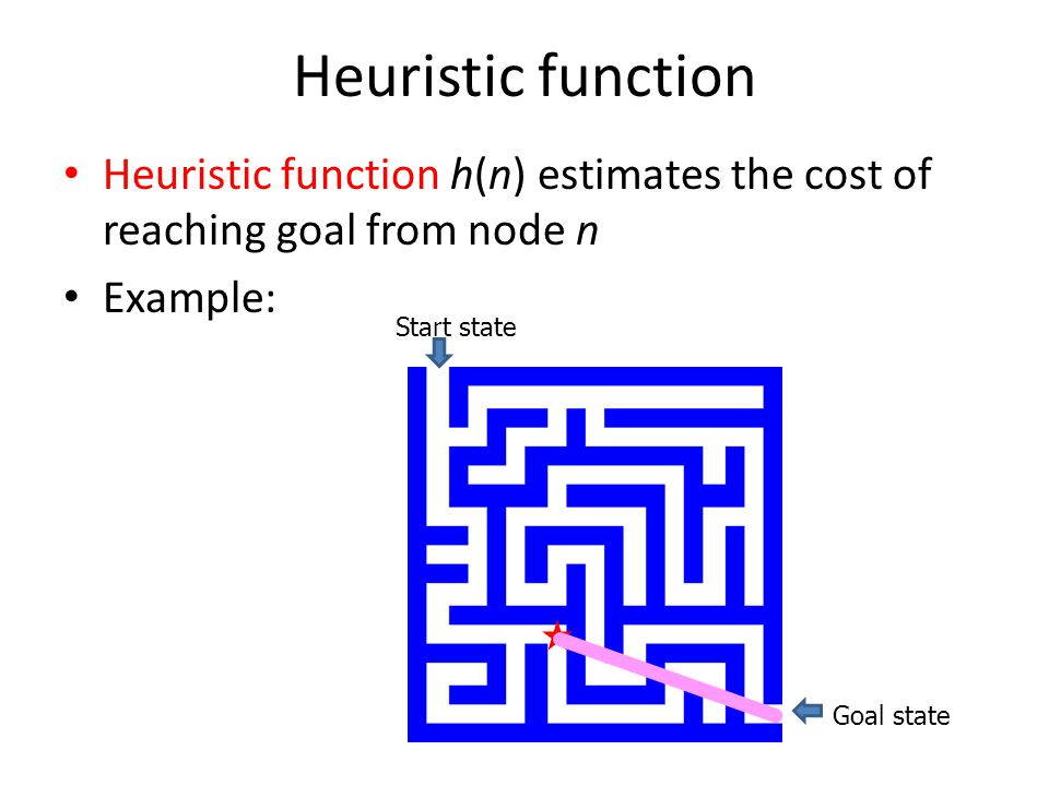 Heuristic function Heuristic function h(n) estimates the cost of reaching goal from node n. Example: