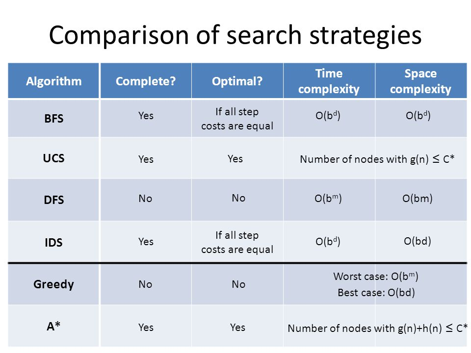 Comparison of search strategies