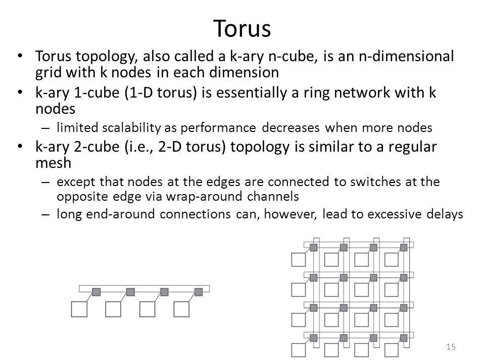 Torus Torus topology, also called a k-ary n-cube, is an n-dimensional grid with k nodes in each dimension.