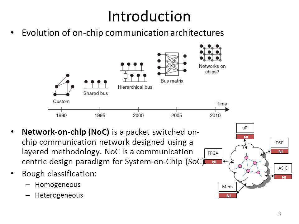Introduction Evolution of on-chip communication architectures