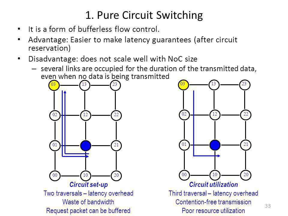 1. Pure Circuit Switching