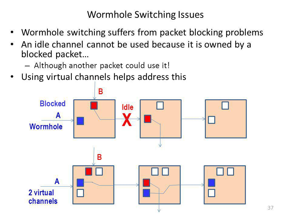 Wormhole Switching Issues
