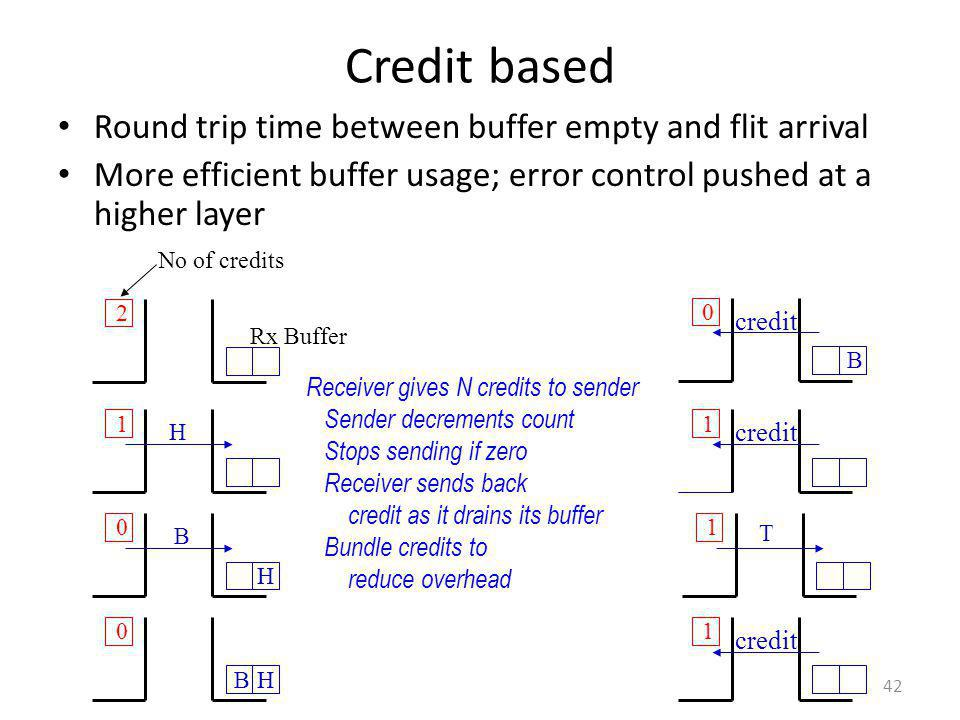 Credit based Round trip time between buffer empty and flit arrival