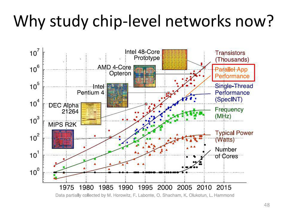 Why study chip-level networks now