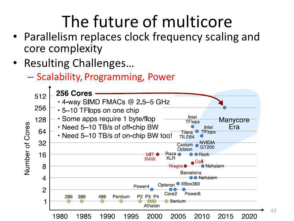 The future of multicore