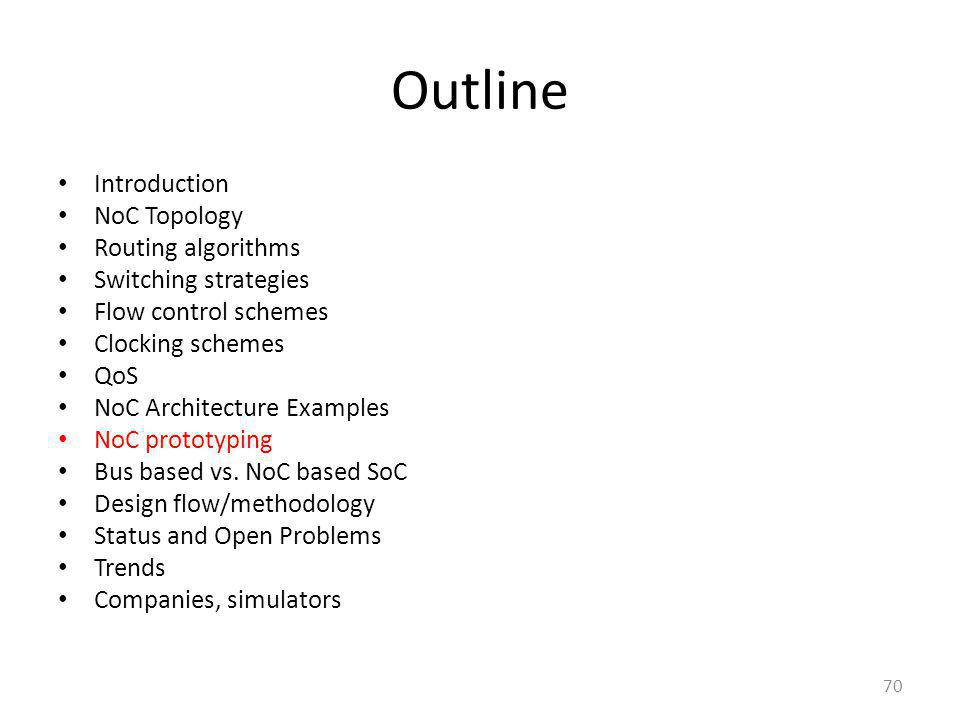 Outline Introduction NoC Topology Routing algorithms