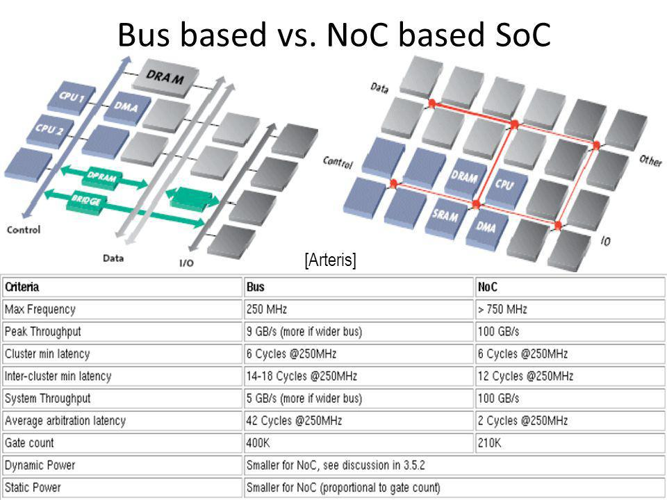 Bus based vs. NoC based SoC