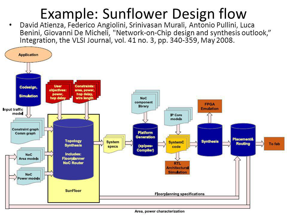 Example: Sunflower Design flow