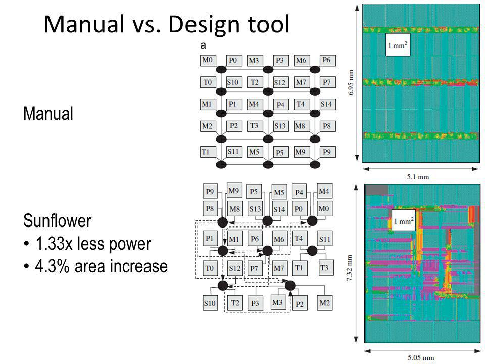 Manual vs. Design tool Manual Sunflower 1.33x less power