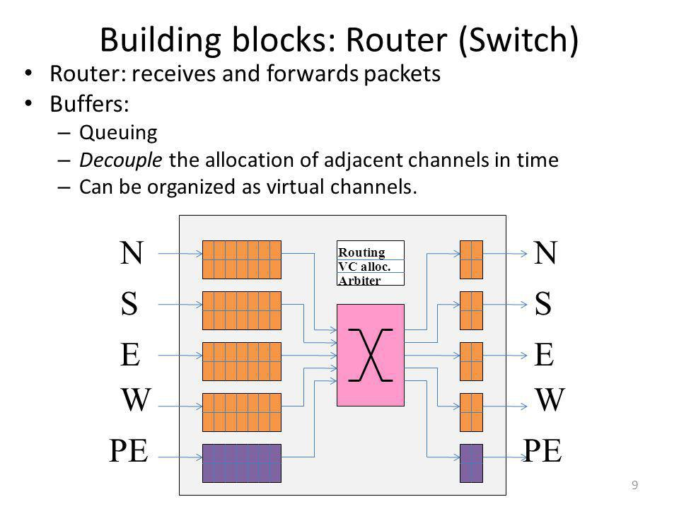 Building blocks: Router (Switch)