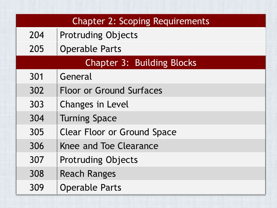 Chapter 2: Scoping Requirements 204 Protruding Objects 205