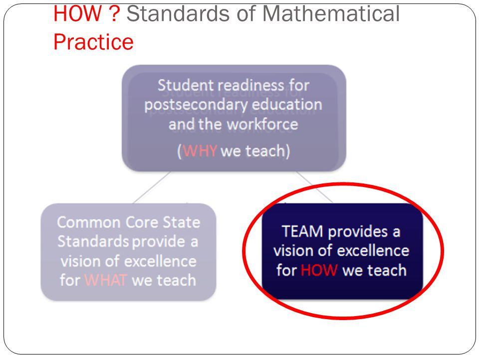 HOW Standards of Mathematical Practice