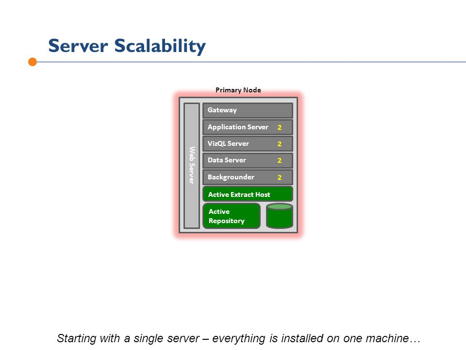 Server Scalability Primary Node. Active. Repository. Active Extract Host. Gateway. Application Server.