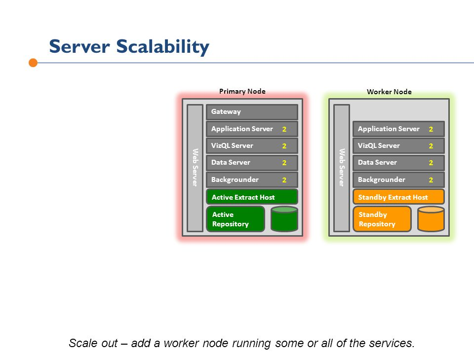 Scale out – add a worker node running some or all of the services.