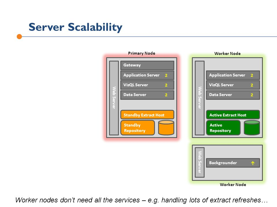Server Scalability Primary Node. Worker Node. Standby. Repository. Standby Extract Host. Gateway.
