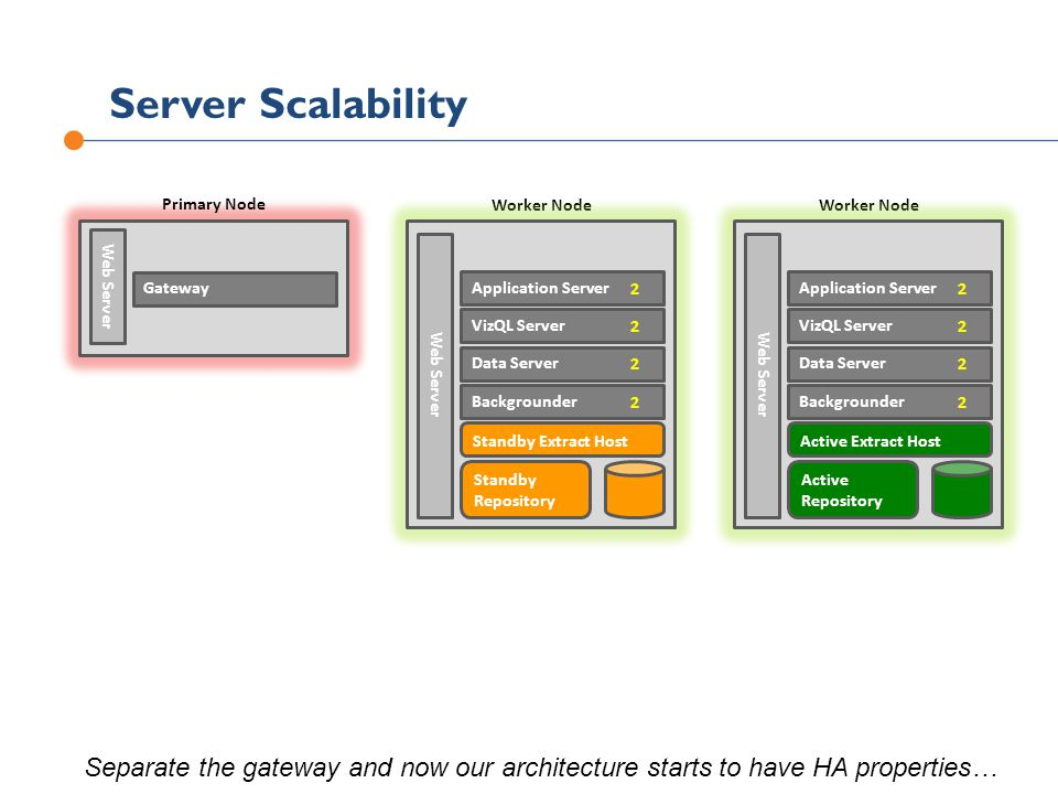 Server Scalability Primary Node. Worker Node. Worker Node. Gateway. Web Server. Standby. Repository.